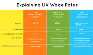 Infographic on living wage