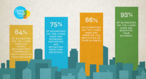 Business benefits of living wage