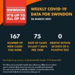 Covid weekly data