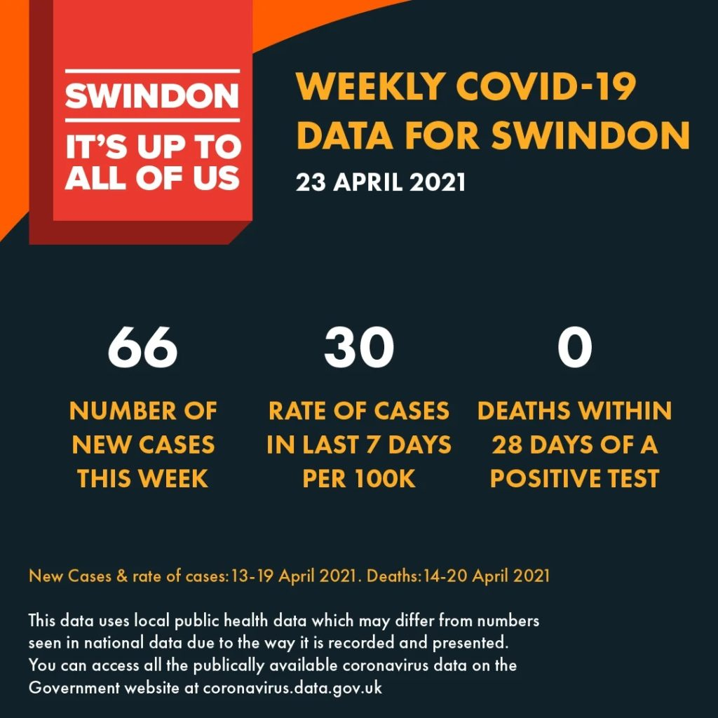 Latest COVID-19 case rate data poster